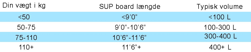 sizechart for sup boards